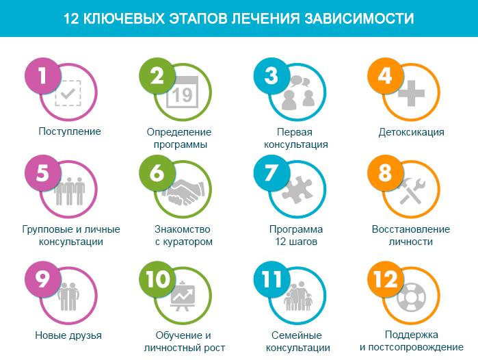 этапы лечебной программы